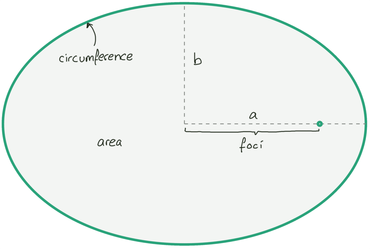Descriptive diagram of ellipse