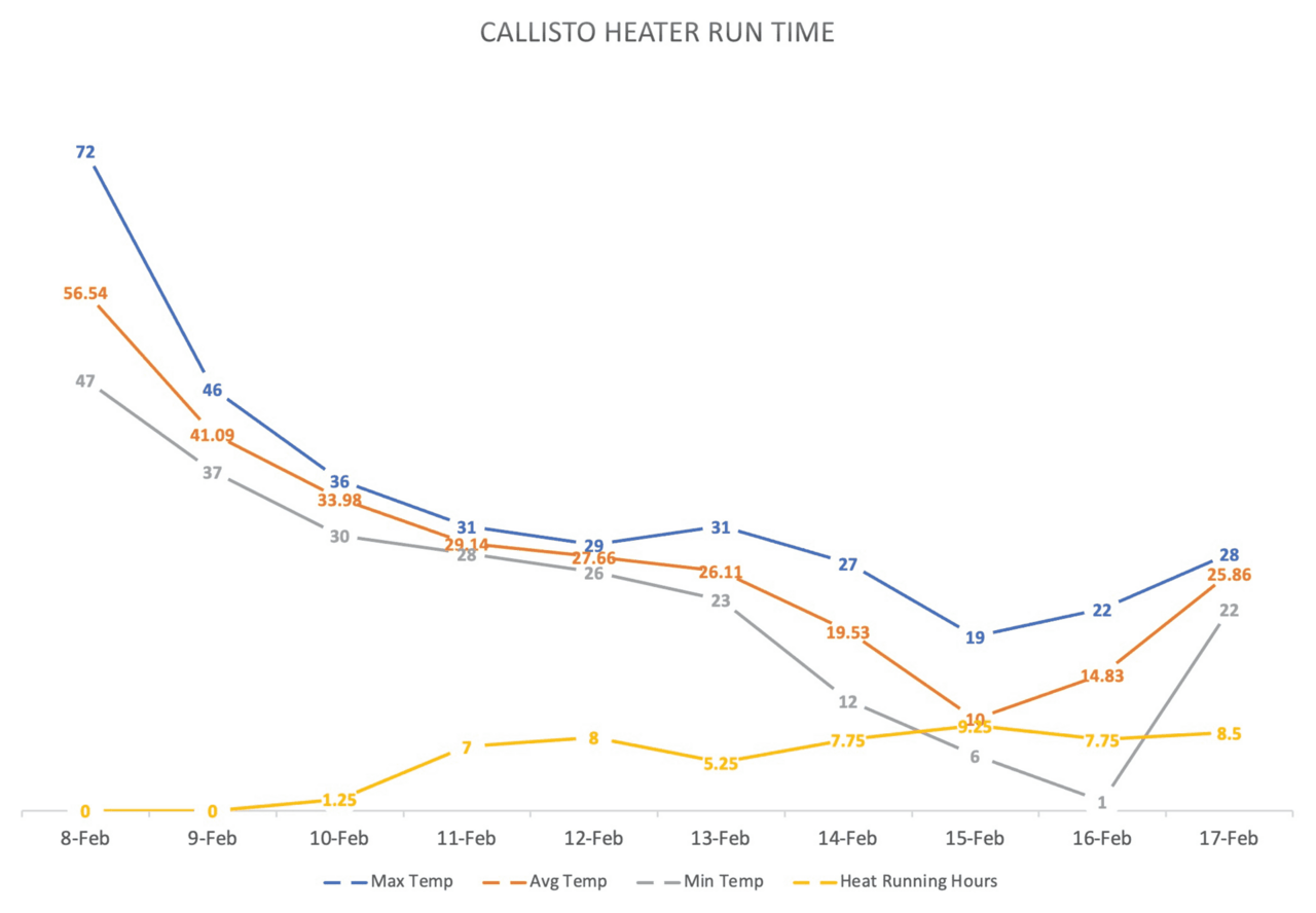 Temperature vs heat time graph